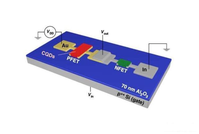 量子点晶体管——量子科技界变革性的突破
