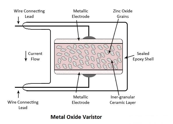 金属氧化物压敏电阻-内部结构