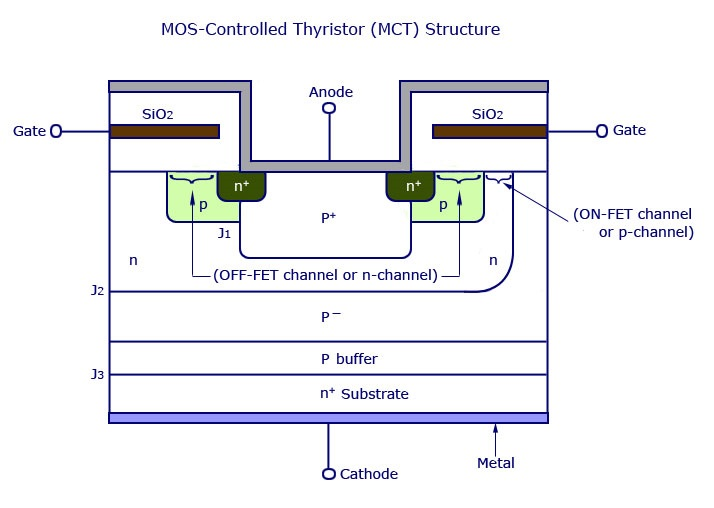 MOS控制晶闸管(MCT)结构