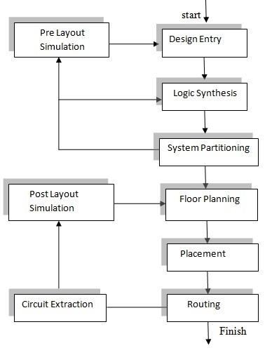 ASIC集成电路设计流程