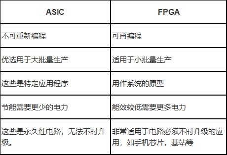ASIC和FPGA的区别表