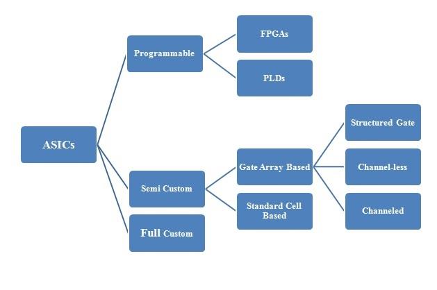各類型專用集成電路(ASIC)芯片設計概念全集
