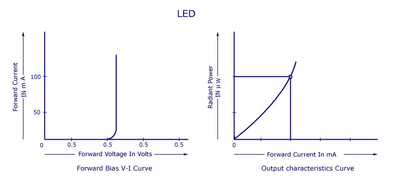 发光二极管(LED)的工作原理、电路符号及特性