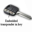 密钥中使用的嵌入式转发器图片