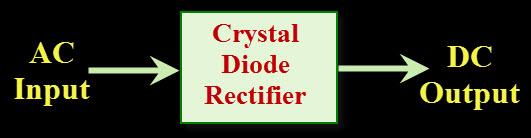 晶体二极管整流器