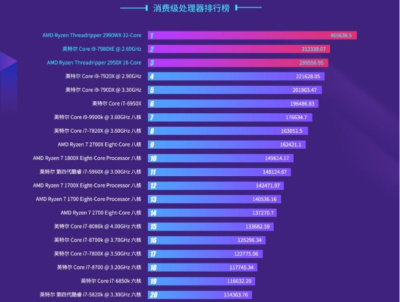 TOP20-CPU性能比拼2018年排行榜