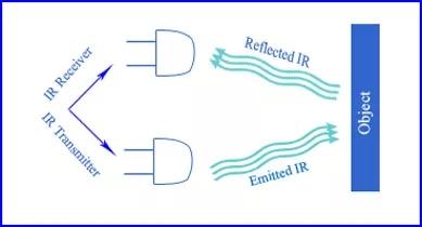 红外传感器的各种原理
