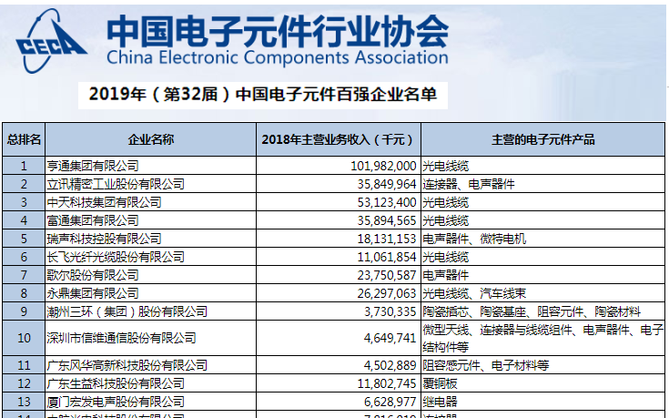 2019年中国电子元器件百强企业名单