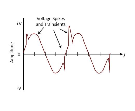 压敏电阻交流瞬态波形