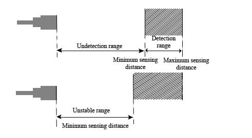超声波传感器中的感应范围图