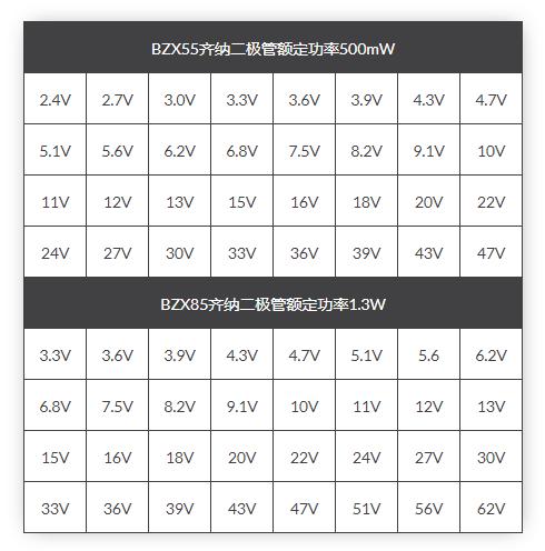 稳压二极管标准电压表