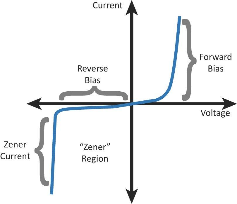 稳压二极管特性曲线