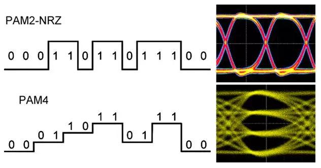 一分钟了解下一代数据中心高速信号互联技术PAM4