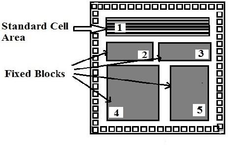 基于标准单元的ASIC集成电路芯片