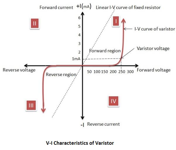 压敏电阻电压-电流特性