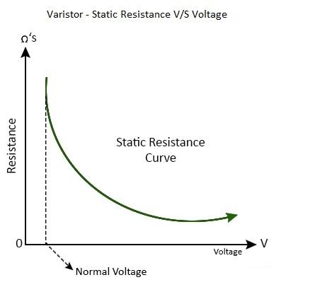 压敏电阻-静态电阻VS电压