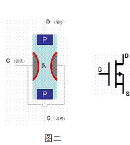 the structure of MOS transistor