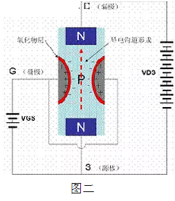 the working principle of MOS transistor