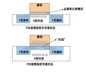 MOS tube structure diagram